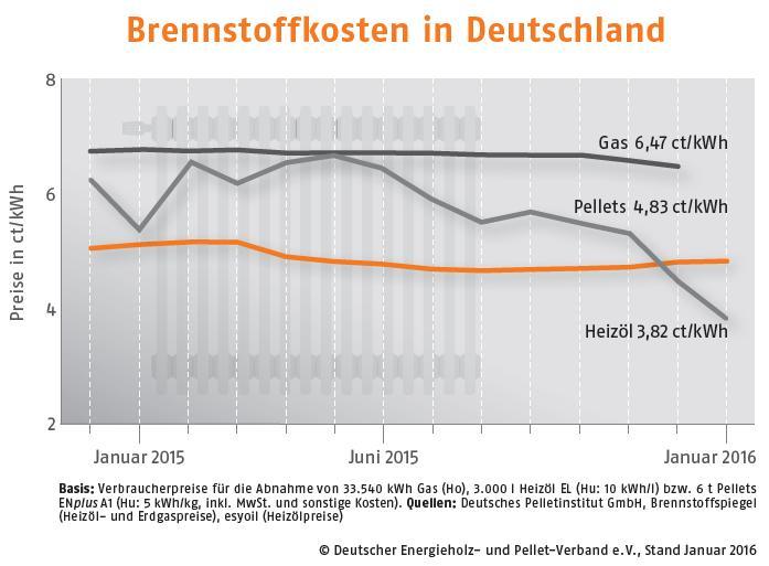 Стоимость генерации тепла в Германии