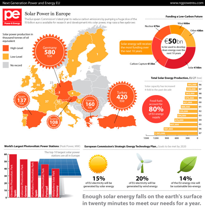 solar_power_in_europe