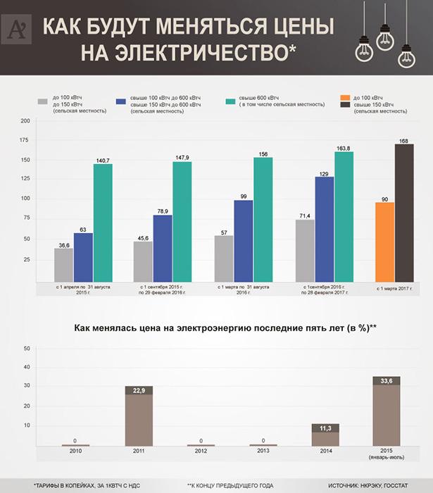Цены на электроэнергию в Украине