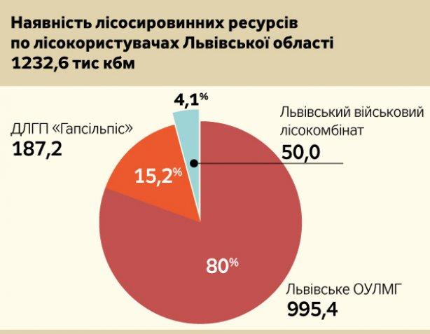 Лісосировинні ресурси у Львівській області