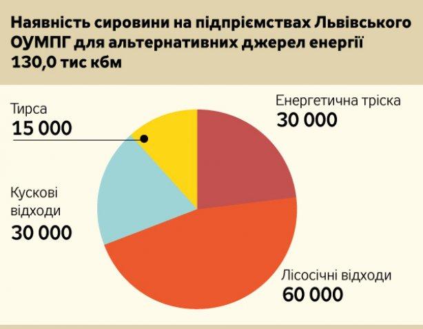 les_resurs_lviv_oblast_2