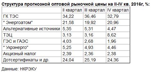 Цены на электроэнергию в 2016