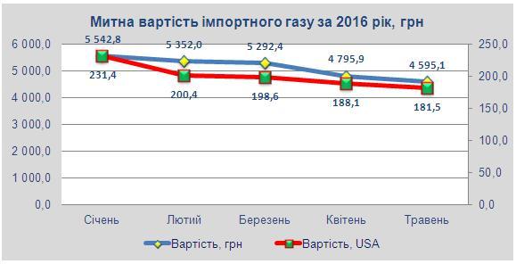 Середня митна вартість природного газу