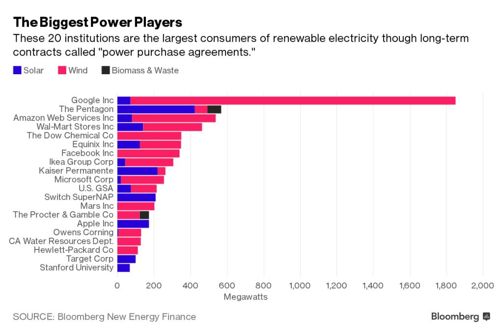 Корпоративные потребители энергии в США