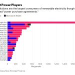 Самые крупные потребители «зеленой» электроэнергии в США