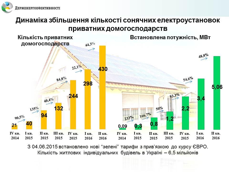 Зелений тариф домогосподарства