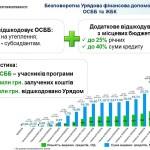 Як отримати 40% коштів на енергоефективні заходи?