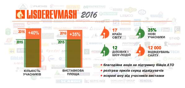 lismash-2016_statistics