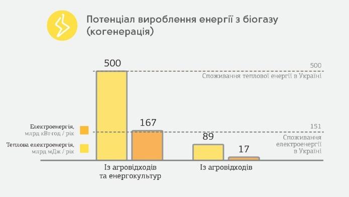biogas_potential