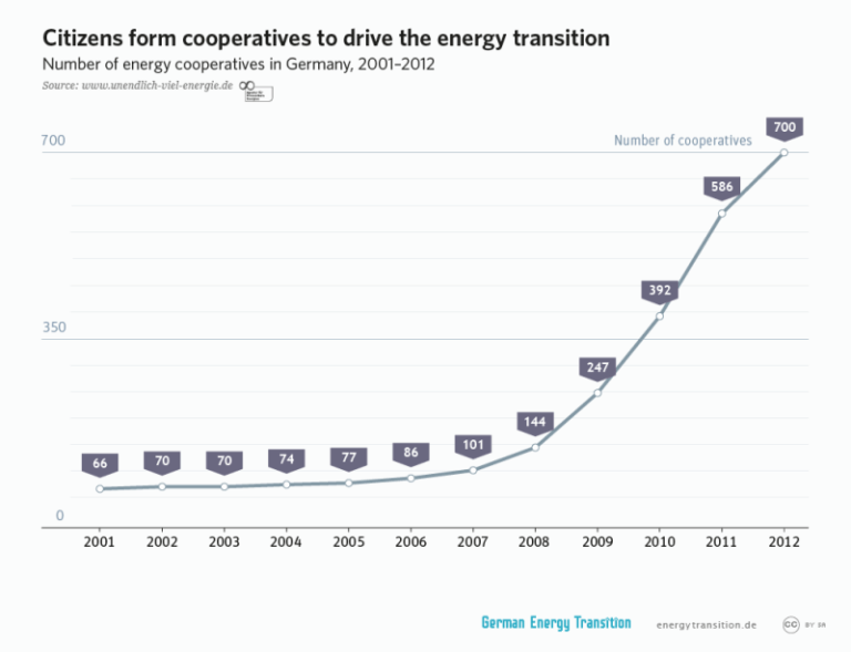 cooperatives_drive_energy_transition_l