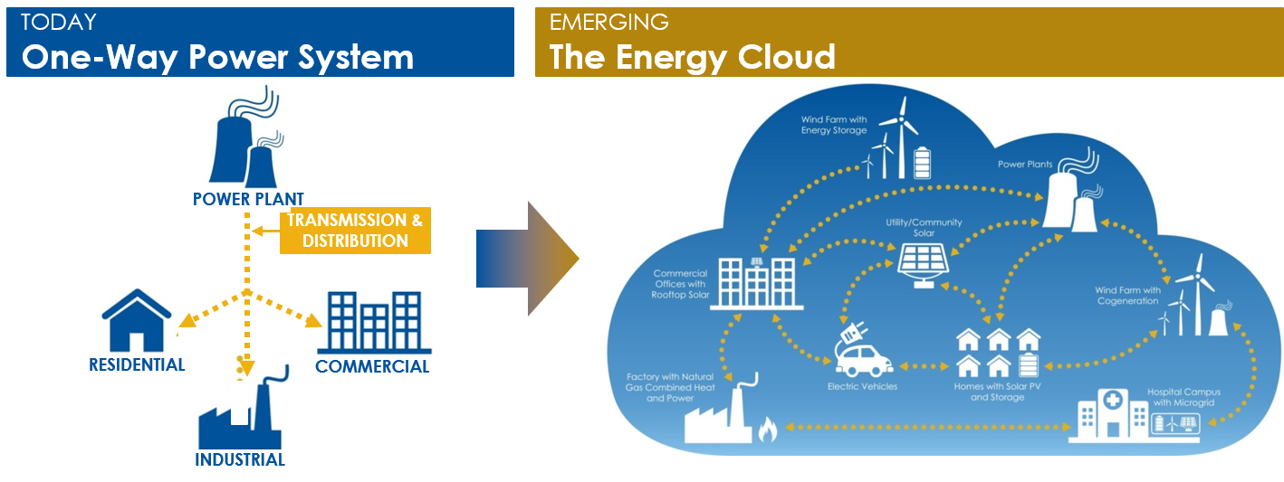 Что такое Energy Cloud?